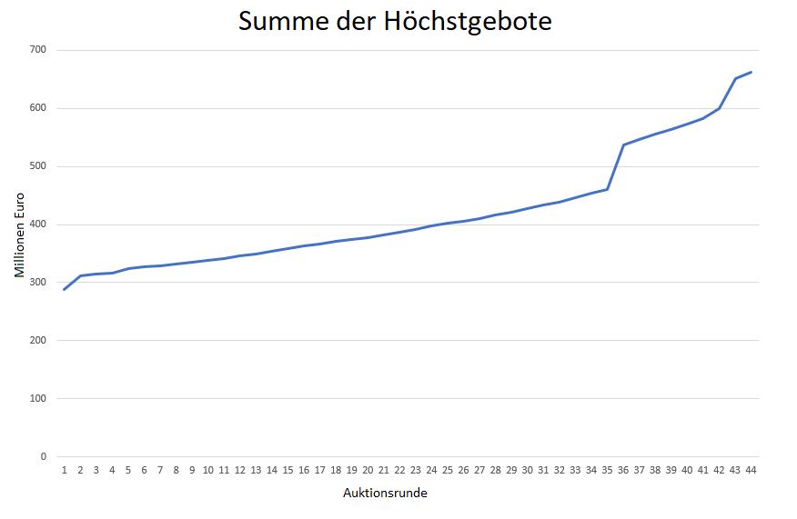 Liveticker-5G-Auktion-Spannender-Wochenausklang-Kommentar-Oliver-Baron-GodmodeTrader.de-1