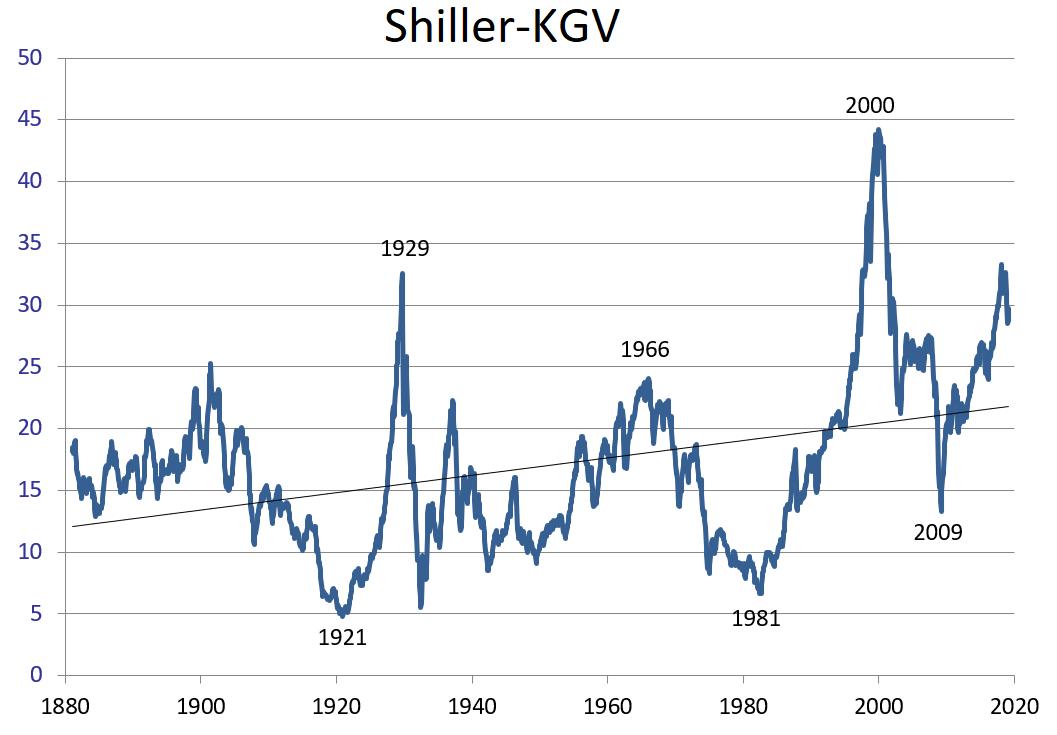 Shiller Kgv