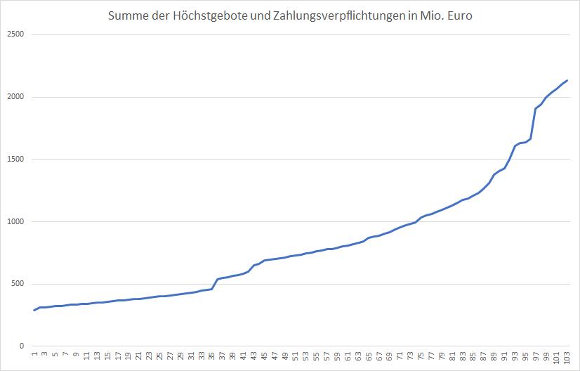 5G-Liveticker-Mehr-als-2-Mrd-Euro-werden-geboten-Kommentar-Oliver-Baron-GodmodeTrader.de-1