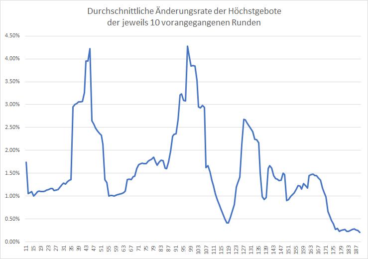 5G-Liveticker-Gebote-erreichen-5-3-Mrd-Euro-Kommentar-Oliver-Baron-GodmodeTrader.de-1
