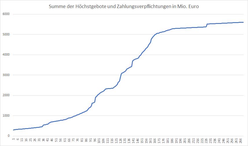 5G-Liveticker-Gebote-übersteigen-5-6-Milliarden-Euro-Kommentar-Oliver-Baron-GodmodeTrader.de-1