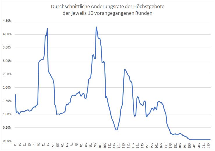 5G-Liveticker-Auktion-geht-im-Schneckentempo-weiter-Kommentar-Oliver-Baron-GodmodeTrader.de-2