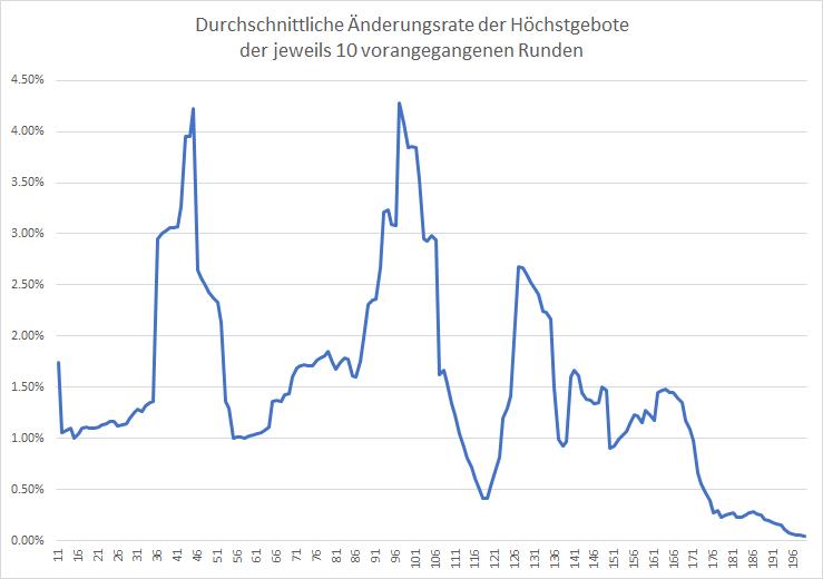 5G-Liveticker-Auktion-auf-der-Zielgeraden-Kommentar-Oliver-Baron-GodmodeTrader.de-2