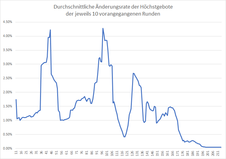 5G-Liveticker-Gebote-steigen-verhalten-weiter-Kommentar-Oliver-Baron-GodmodeTrader.de-1