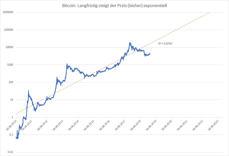 Bitcoin Kurs in Euro und Dollar