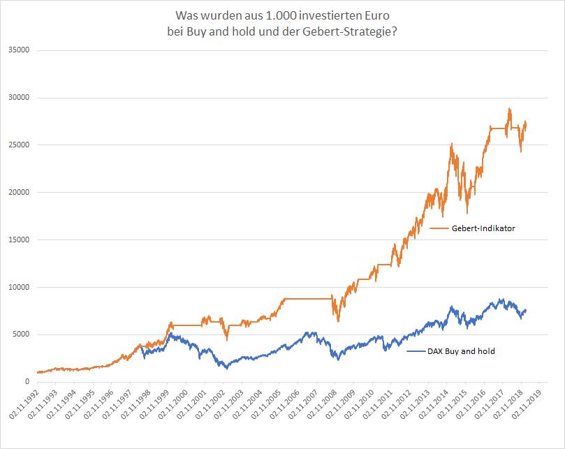 Gebert-Indikator-Long-Signal-im-DAX-bleibt-aktiv-Kommentar-Oliver-Baron-GodmodeTrader.de-2