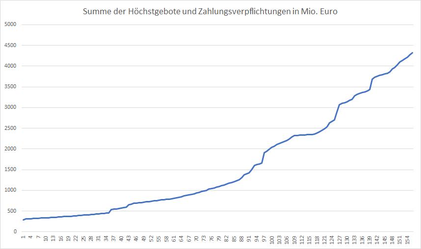 5G-Liveticker-Gebote-erreichen-4-3-Mrd-Euro-Kommentar-Oliver-Baron-GodmodeTrader.de-1