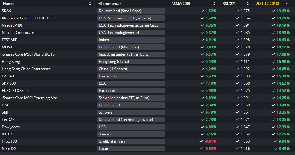 Aktienmärkte-Hier-ist-die-Rally-am-stärksten-Kommentar-Oliver-Baron-GodmodeTrader.de-1