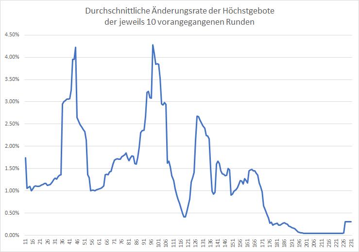 5G-Liveticker-Gebote-steigen-auf-über-5-5-Milliarden-Euro-Kommentar-Oliver-Baron-GodmodeTrader.de-2