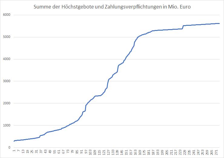 5G-Liveticker-Die-Auktion-geht-weiter-Kommentar-Oliver-Baron-GodmodeTrader.de-1