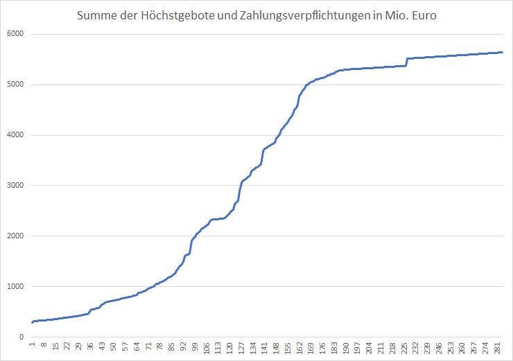 5G-Liveticker-Summe-der-Gebote-steigt-auf-5-640Milliarden-Euro-Kommentar-Oliver-Baron-GodmodeTrader.de-1
