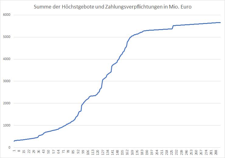 5G-Liveticker-Gebote-steigen-auf-5-663-Milliarden-Euro-Kommentar-Oliver-Baron-GodmodeTrader.de-1