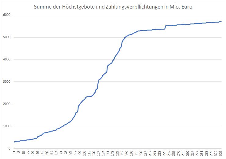 5G-Liveticker-Gebote-erreichen-5-7-Milliarden-Euro-Kommentar-Oliver-Baron-GodmodeTrader.de-1