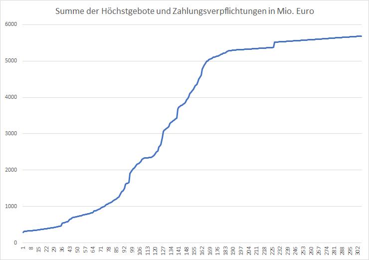 5G-Liveticker-Gebote-steigen-auf-5-688-Milliarden-Euro-Kommentar-Oliver-Baron-GodmodeTrader.de-1