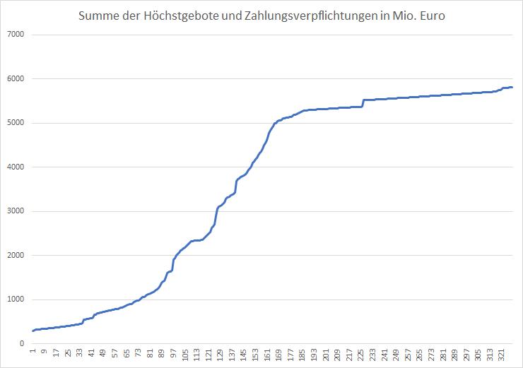 5G-Liveticker-Gebote-klettern-über-5-8-Milliarden-Euro-Kommentar-Oliver-Baron-GodmodeTrader.de-1