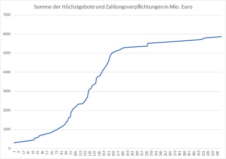 5G-Liveticker-Gebote-klettern-auf-5-868-Milliarden-Euro-Kommentar-Oliver-Baron-GodmodeTrader.de-1