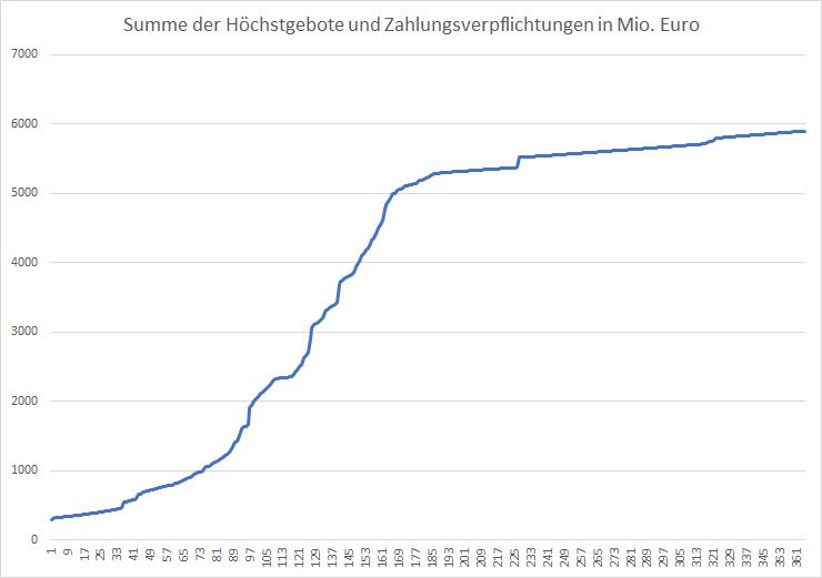 5G-Liveticker-Gebote-überschreiten-5-9-Milliarden-Euro-Kommentar-Oliver-Baron-GodmodeTrader.de-1