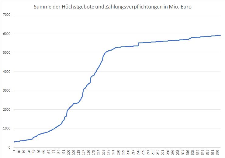 5G-Liveticker-Gebote-erreichen-5-926-Milliarden-Euro-Kommentar-Oliver-Baron-GodmodeTrader.de-1