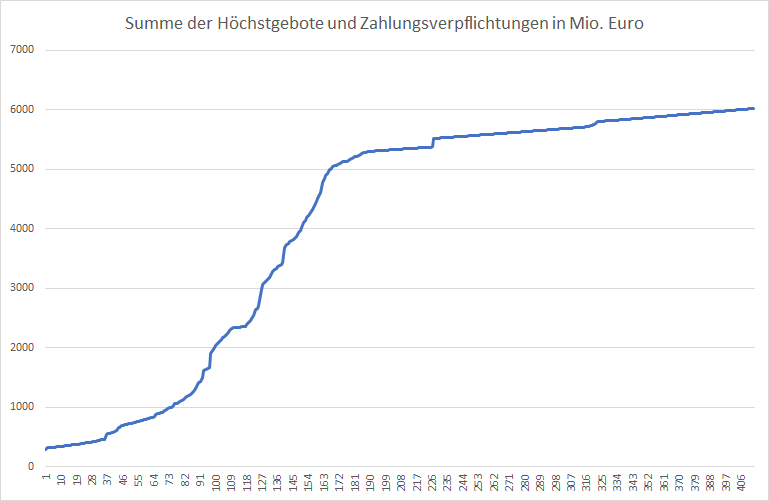 5G-Liveticker-Gebote-steigen-auf-6-021-Mrd-Euro-Kommentar-Oliver-Baron-GodmodeTrader.de-1