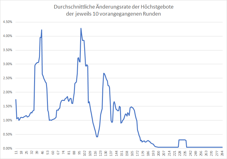 5G-Liveticker-Summe-der-Gebote-steigt-auf-5-640Milliarden-Euro-Kommentar-Oliver-Baron-GodmodeTrader.de-2