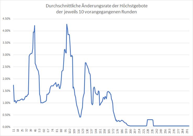 5G-Liveticker-Gebote-steigen-auf-5-676-Milliarden-Euro-Kommentar-Oliver-Baron-GodmodeTrader.de-2