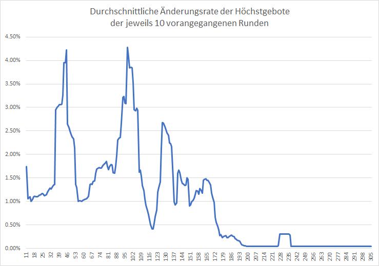5G-Liveticker-Gebote-steigen-auf-5-688-Milliarden-Euro-Kommentar-Oliver-Baron-GodmodeTrader.de-2