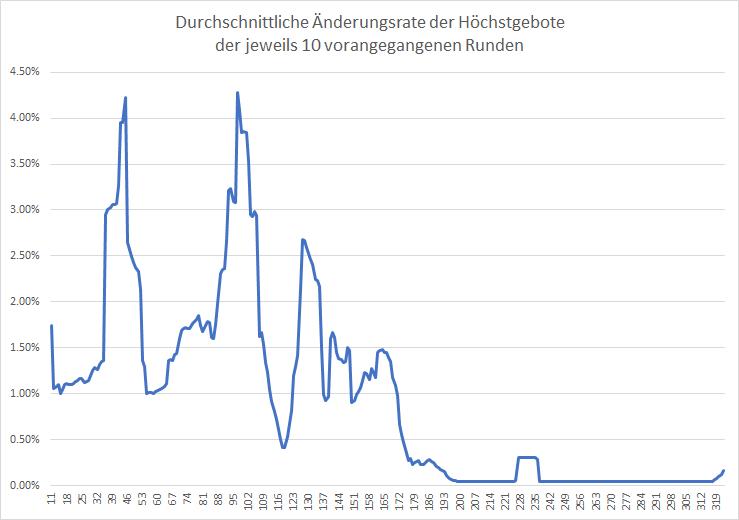 5G-Liveticker-Drillisch-Vorstoß-wird-zurückgewiesen-Kommentar-Oliver-Baron-GodmodeTrader.de-2