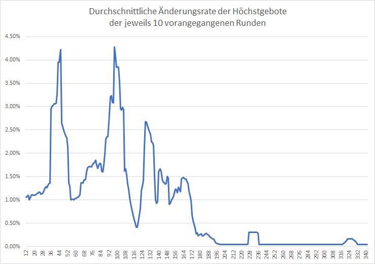 5G-Liveticker-Gebote-klettern-auf-5-844-Milliarden-Euro-Kommentar-Oliver-Baron-GodmodeTrader.de-2