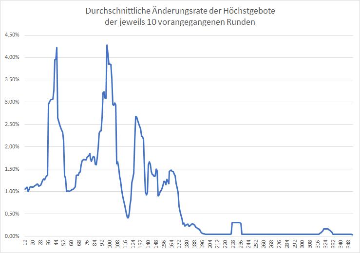 5G-Liveticker-Gebote-klettern-auf-5-868-Milliarden-Euro-Kommentar-Oliver-Baron-GodmodeTrader.de-2