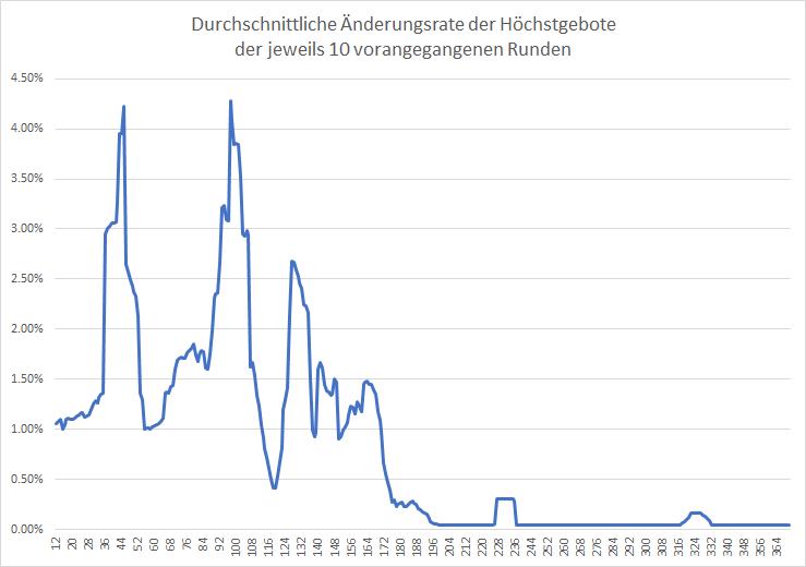 5G-Liveticker-Gebote-überschreiten-5-9-Milliarden-Euro-Kommentar-Oliver-Baron-GodmodeTrader.de-2