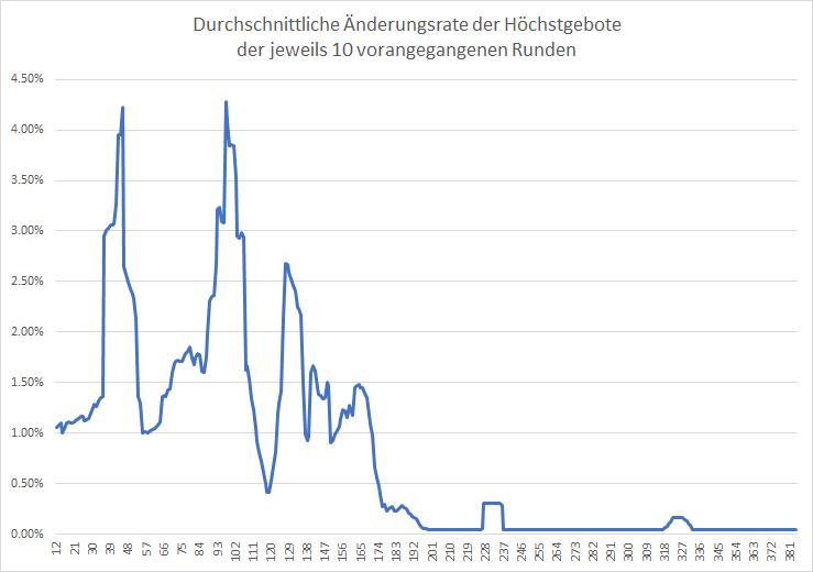 5G-Liveticker-Gebote-nähern-sich-6-Mrd-Euro-Kommentar-Oliver-Baron-GodmodeTrader.de-2