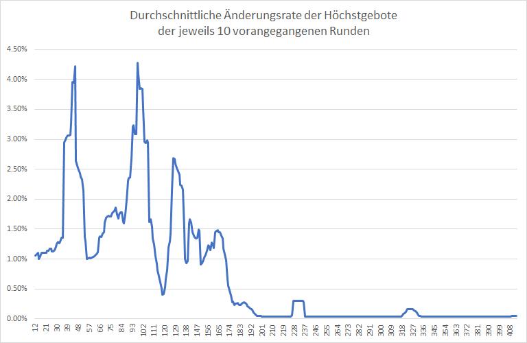 5G-Liveticker-Gebote-steigen-auf-6-021-Mrd-Euro-Kommentar-Oliver-Baron-GodmodeTrader.de-2