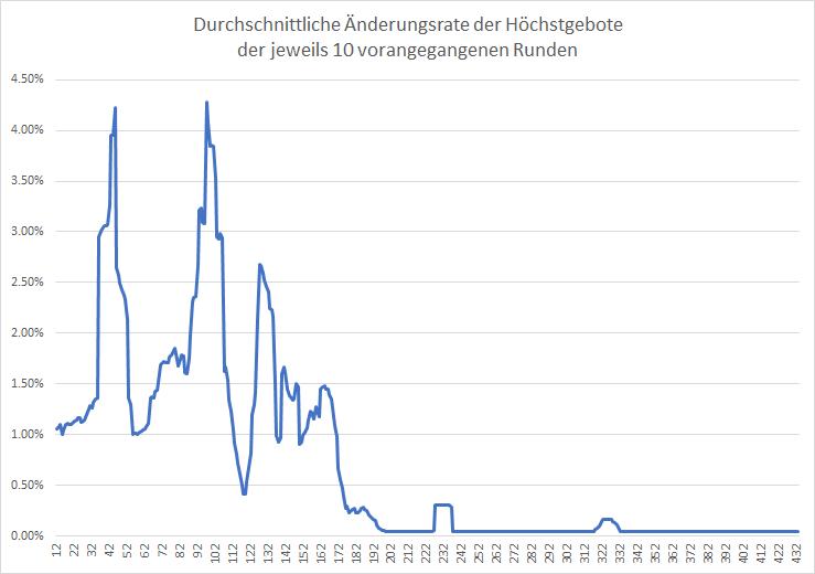 5G-Liveticker-Wird-es-jetzt-wieder-spannend-Kommentar-Oliver-Baron-GodmodeTrader.de-2