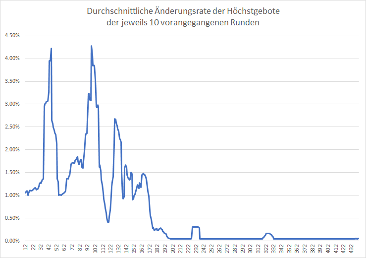 5G-Liveticker-Auktion-wird-am-3-Juni-fortgesetzt-Kommentar-Oliver-Baron-GodmodeTrader.de-2