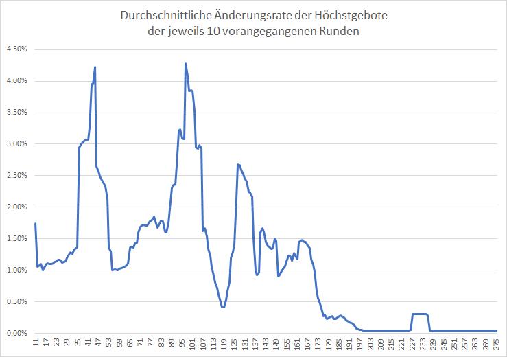 5G-Liveticker-Die-Auktion-geht-weiter-Kommentar-Oliver-Baron-GodmodeTrader.de-2