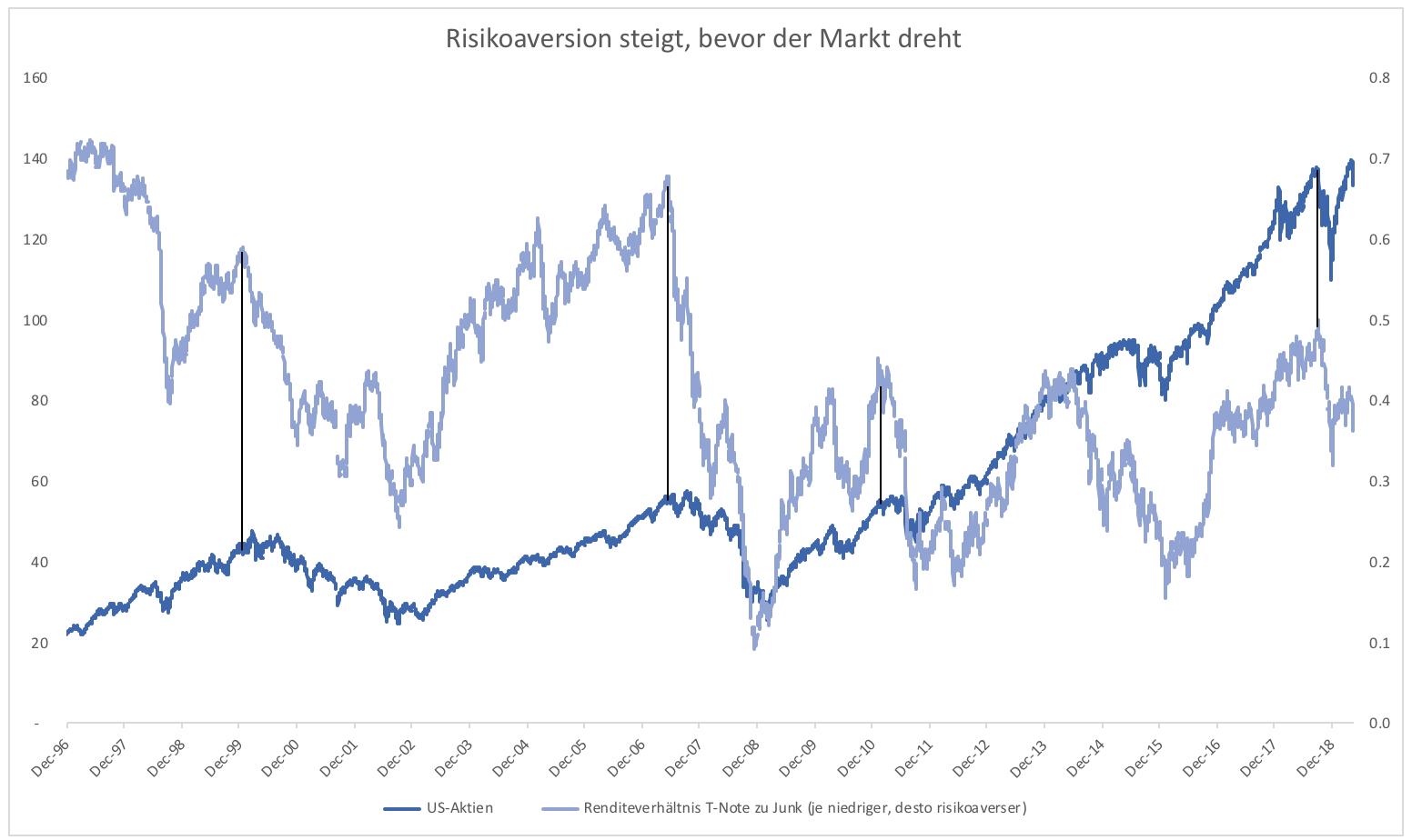 Aktienmarkt-Korrekturfortsetzung-wird-immer-wahrscheinlicher-Kommentar-Clemens-Schmale-GodmodeTrader.de-1