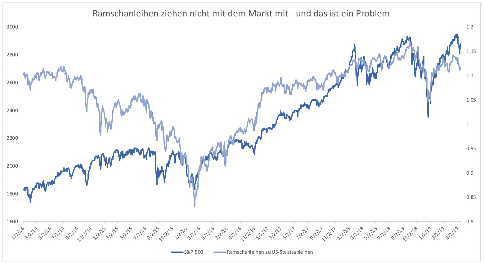 Aktienmarkt-Korrekturfortsetzung-wird-immer-wahrscheinlicher-Kommentar-Clemens-Schmale-GodmodeTrader.de-2