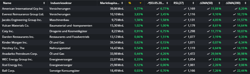 Diese-US-Aktien-strotzen-vor-Stärke-Kommentar-Oliver-Baron-GodmodeTrader.de-1