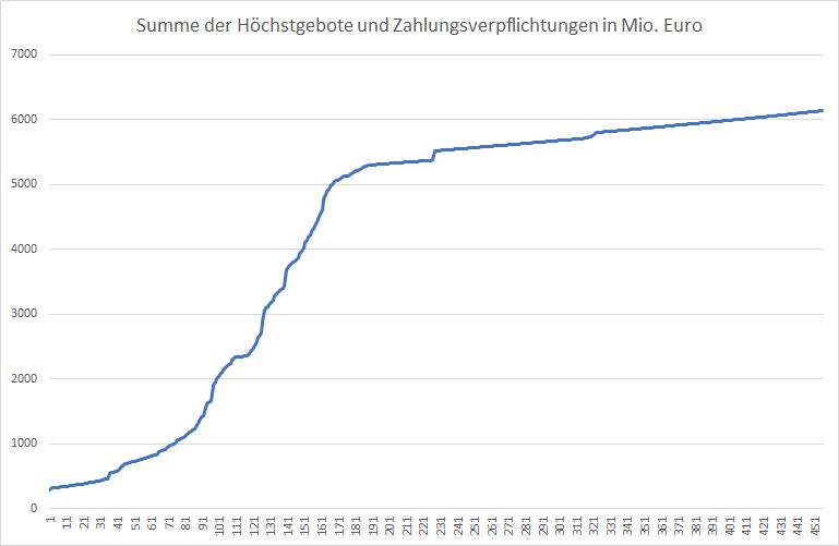 5G-Liveticker-Gebote-klettern-auf-6-139-Milliarden-Euro-Kommentar-Oliver-Baron-GodmodeTrader.de-1