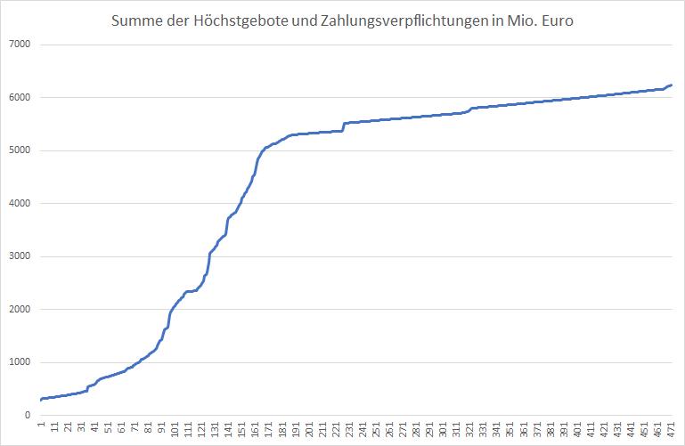 5G-Liveticker-Netzagentur-beschleunigt-Auktion-Kommentar-Oliver-Baron-GodmodeTrader.de-1
