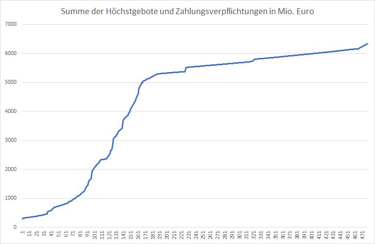 5G-Liveticker-Gebote-steigen-auf-6-331-Mrd-Euro-Kommentar-Oliver-Baron-GodmodeTrader.de-1
