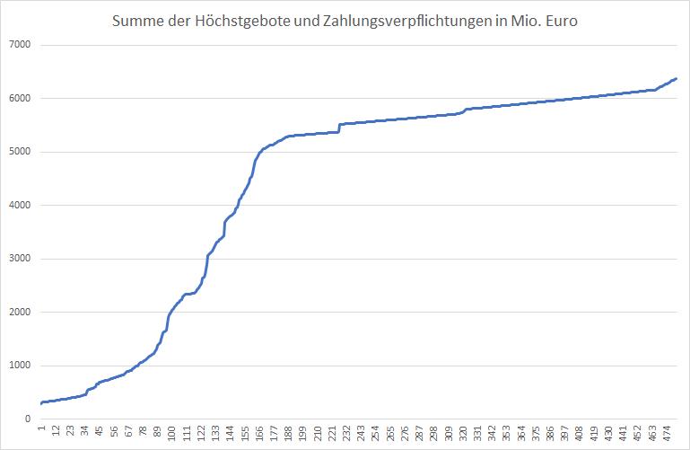 5G-Liveticker-Gebote-steigen-auf-6-370-Milliarden-Euro-Kommentar-Oliver-Baron-GodmodeTrader.de-1