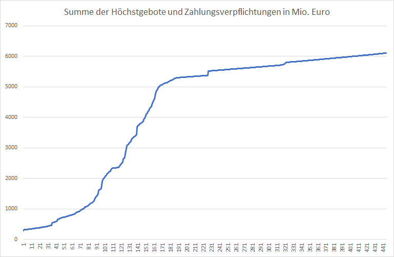 5G-Liveticker-Gebote-klettern-auf-über-6-1-Milliarden-Euro-Kommentar-Oliver-Baron-GodmodeTrader.de-1