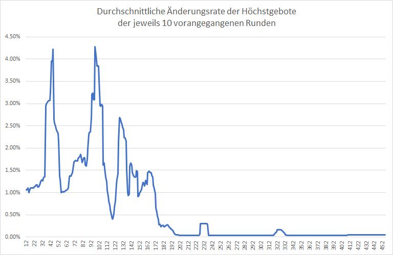 5G-Liveticker-Gebote-klettern-auf-6-139-Milliarden-Euro-Kommentar-Oliver-Baron-GodmodeTrader.de-2