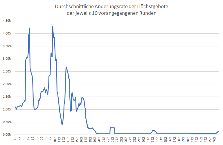 5G-Liveticker-Netzagentur-beschleunigt-Auktion-Kommentar-Oliver-Baron-GodmodeTrader.de-2