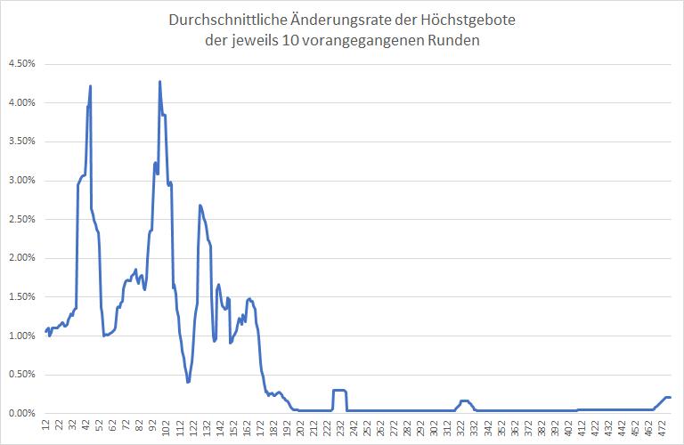 5G-Liveticker-Gebote-steigen-auf-6-331-Mrd-Euro-Kommentar-Oliver-Baron-GodmodeTrader.de-2