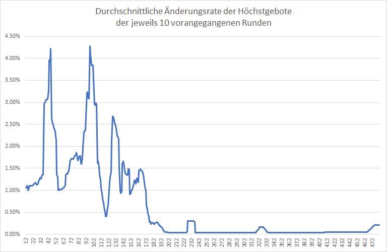 5G-Liveticker-Gebote-steigen-auf-6-370-Milliarden-Euro-Kommentar-Oliver-Baron-GodmodeTrader.de-2