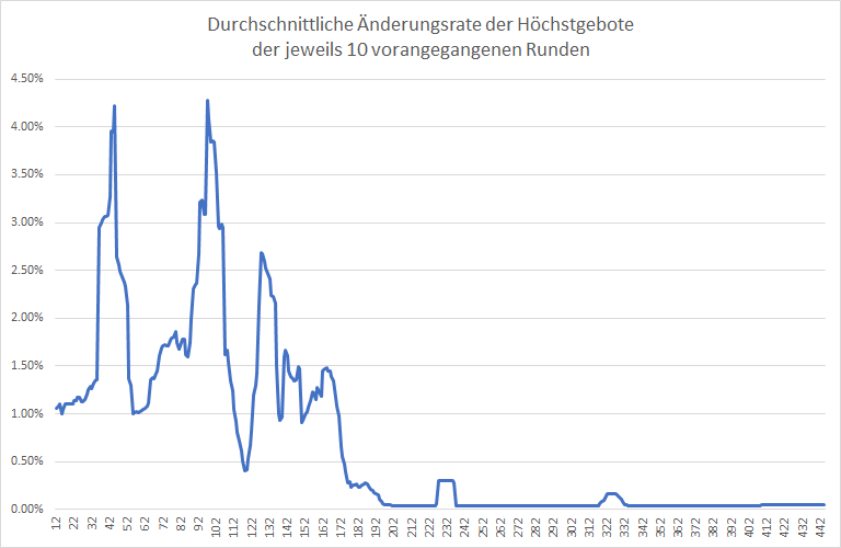5G-Liveticker-Gebote-klettern-auf-über-6-1-Milliarden-Euro-Kommentar-Oliver-Baron-GodmodeTrader.de-2