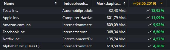Der-Zins-Irrsinn-geht-weiter-Diese-Aktien-profitieren-am-stärksten-Kommentar-Oliver-Baron-GodmodeTrader.de-1