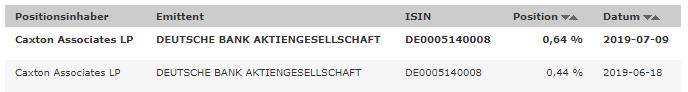 Deutsche-Bank-Short-Wetten-ausgebaut-Kommentar-Oliver-Baron-GodmodeTrader.de-1